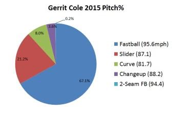 Cole, Gerrit 2015 pitch type