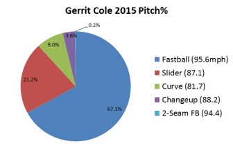 Cole, Gerrit 2015 pitch type