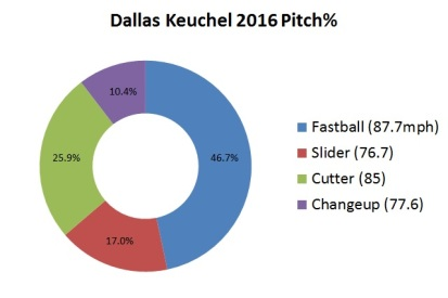 Keuchel, Dallas 2016 Pitch Chart