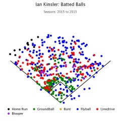 kinsler 2015 batted ball chart