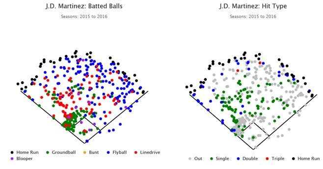 Martinez, J.D. Spray-Hit Chart.jpg