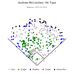 McCutchen hit chart 2015.png