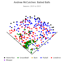 McCutchen Spray Chart 2015.png
