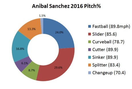 Sanchez, Anibal 2016 Pitch Chart