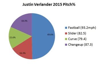 Verlander, Justin 2015 pitch type