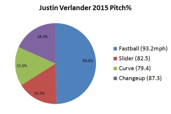 Verlander, Justin 2015 pitch type