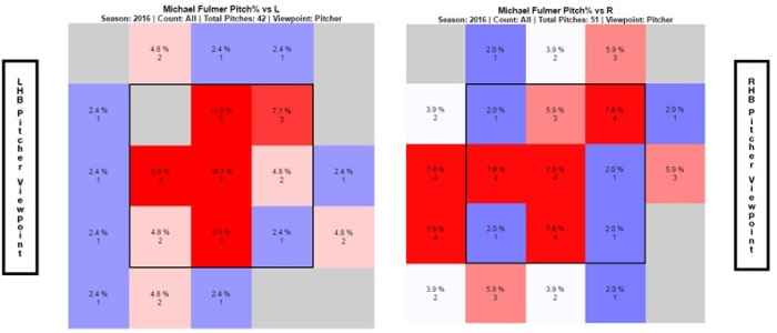 Fulmer, Michael first start heat map